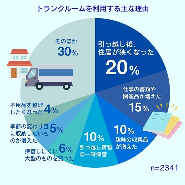 トランクルームを利用する理由の円グラフ